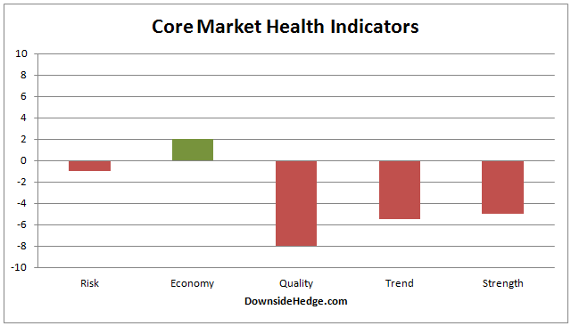 Core Market Health Indicators Graph