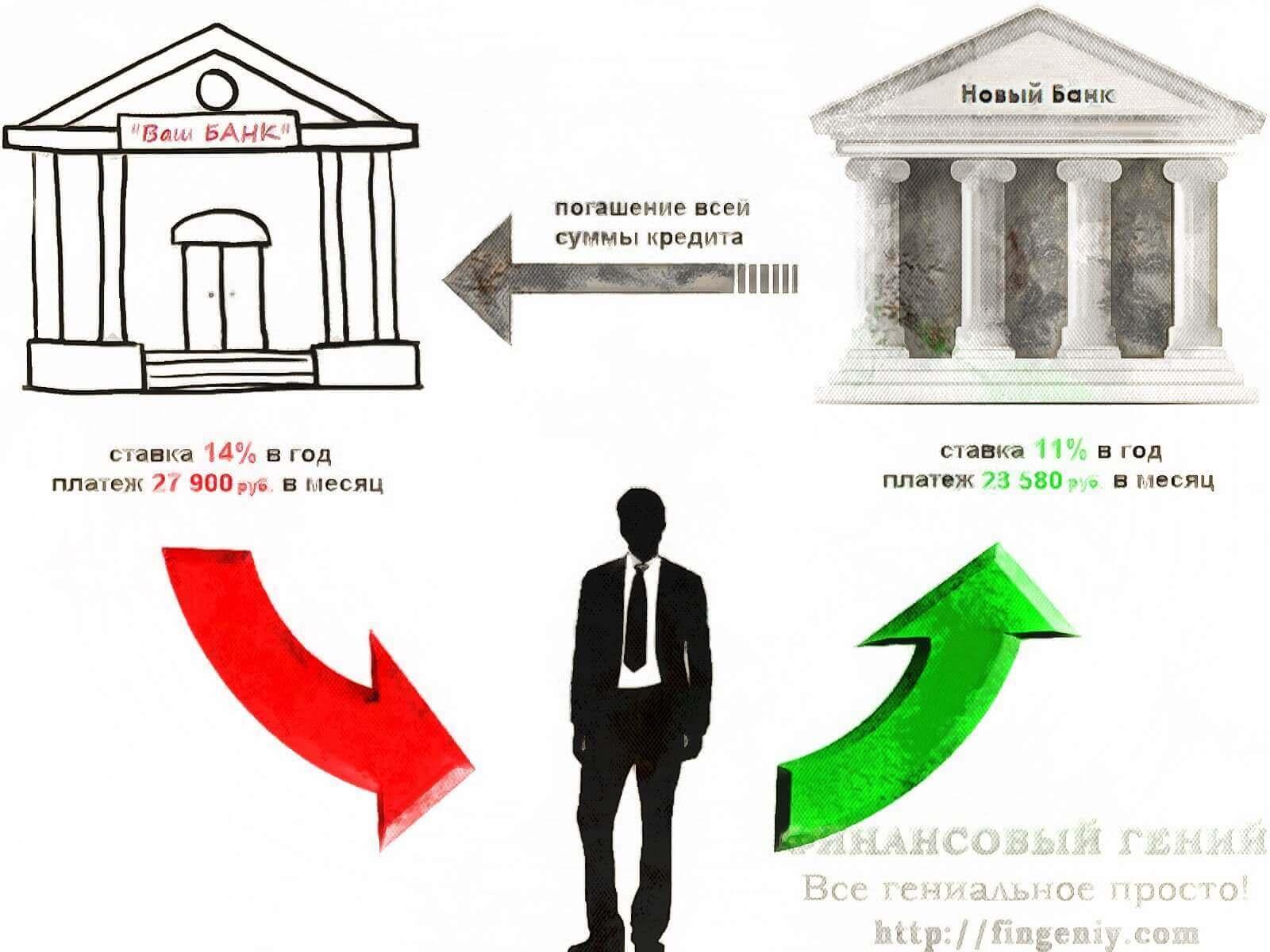в каком банке можно рефинансировать займ мфо