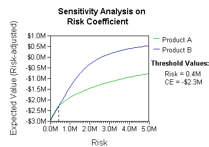 RiskPrefSensitivity2Threshold.png